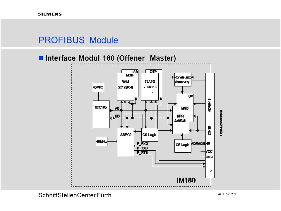 PROFIBUS Module Interface Modul 180 (Offener Master) FLASH 256Kx16