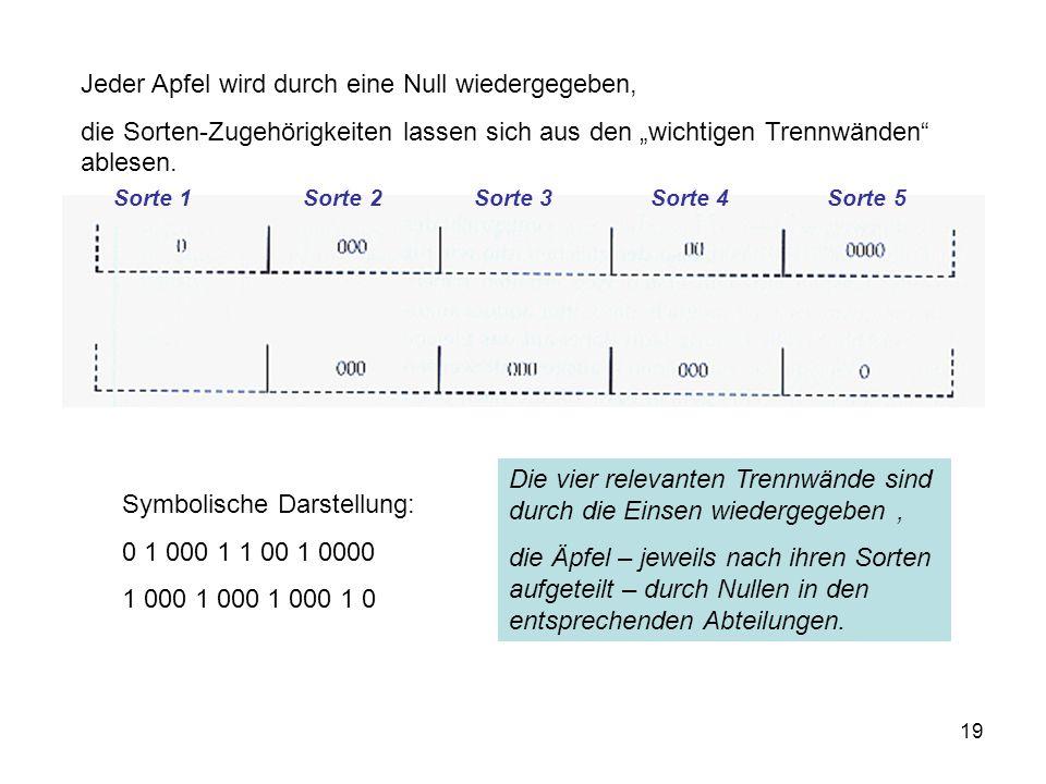Jeder Apfel wird durch eine Null wiedergegeben,