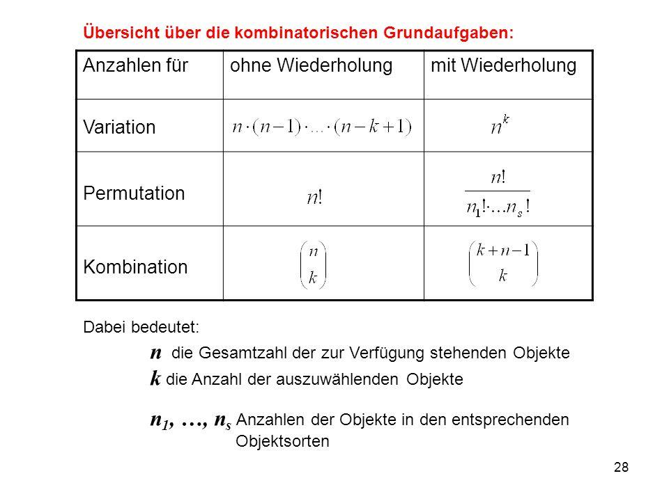 Anzahlen für ohne Wiederholung mit Wiederholung Variation Permutation