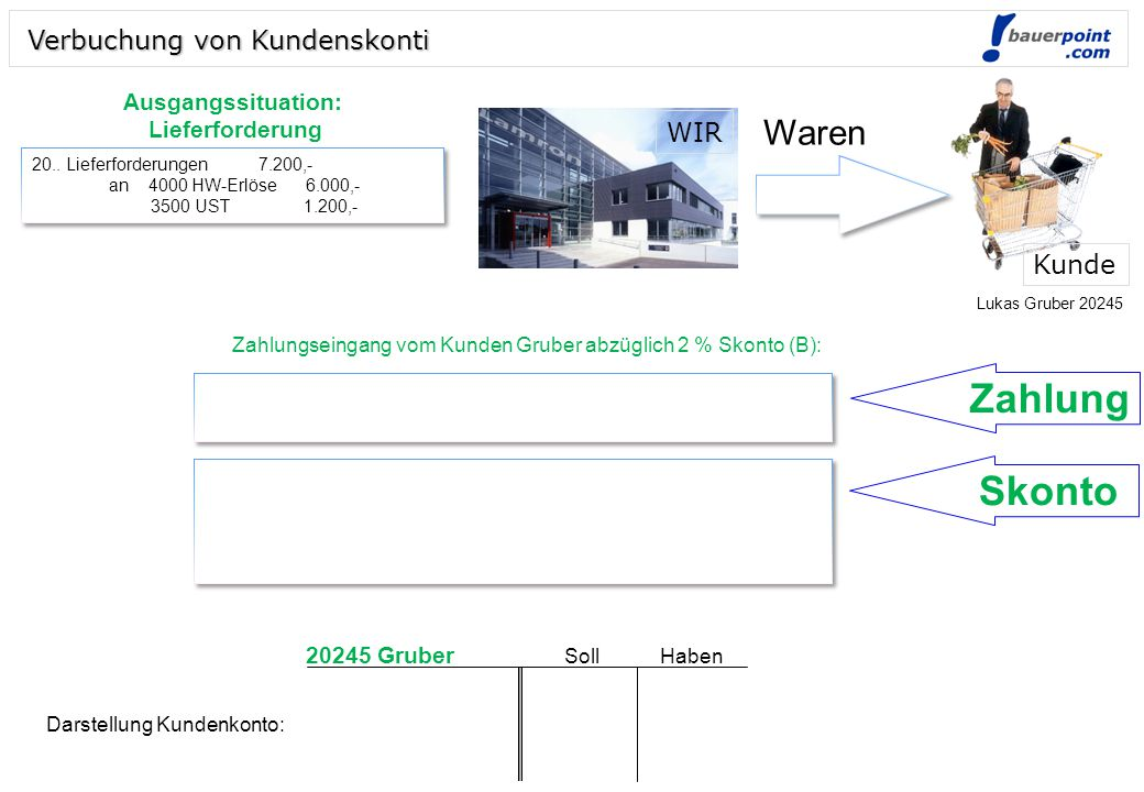 Zahlung Skonto Waren Verbuchung von Kundenskonti WIR Kunde Soll Haben