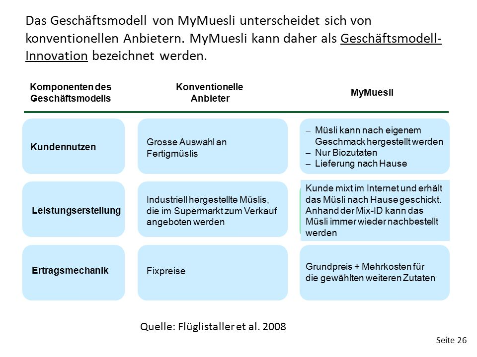 Komponenten des Geschäftsmodells