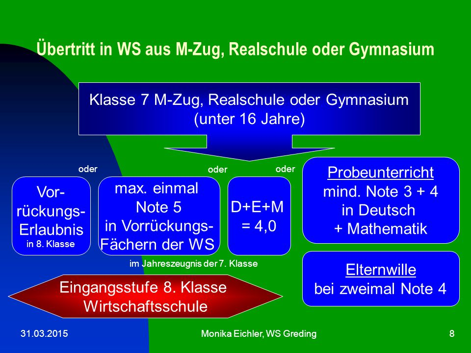 Übertritt in WS aus M-Zug, Realschule oder Gymnasium