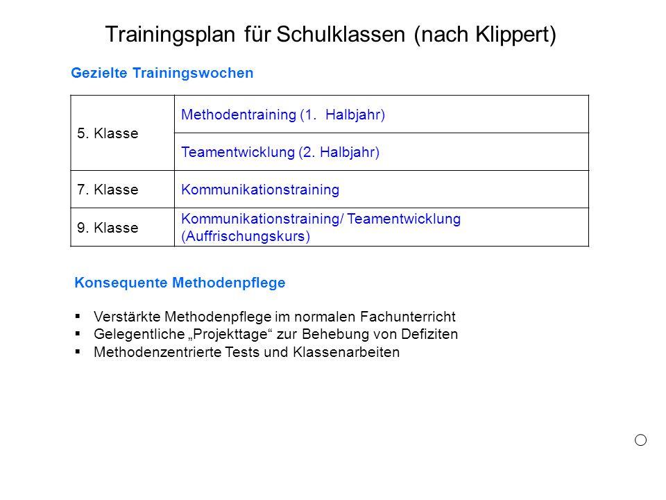 Trainingsplan für Schulklassen (nach Klippert)
