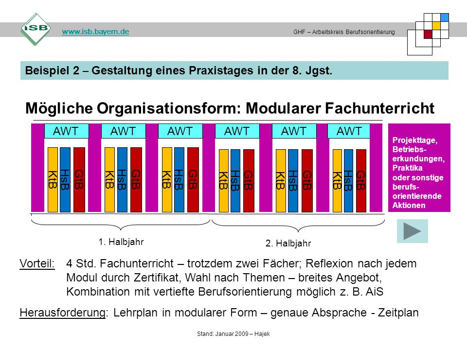 Mögliche Organisationsform: Modularer Fachunterricht