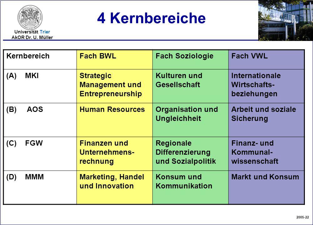 4 Kernbereiche Kernbereich Fach BWL Fach Soziologie Fach VWL (A) MKI