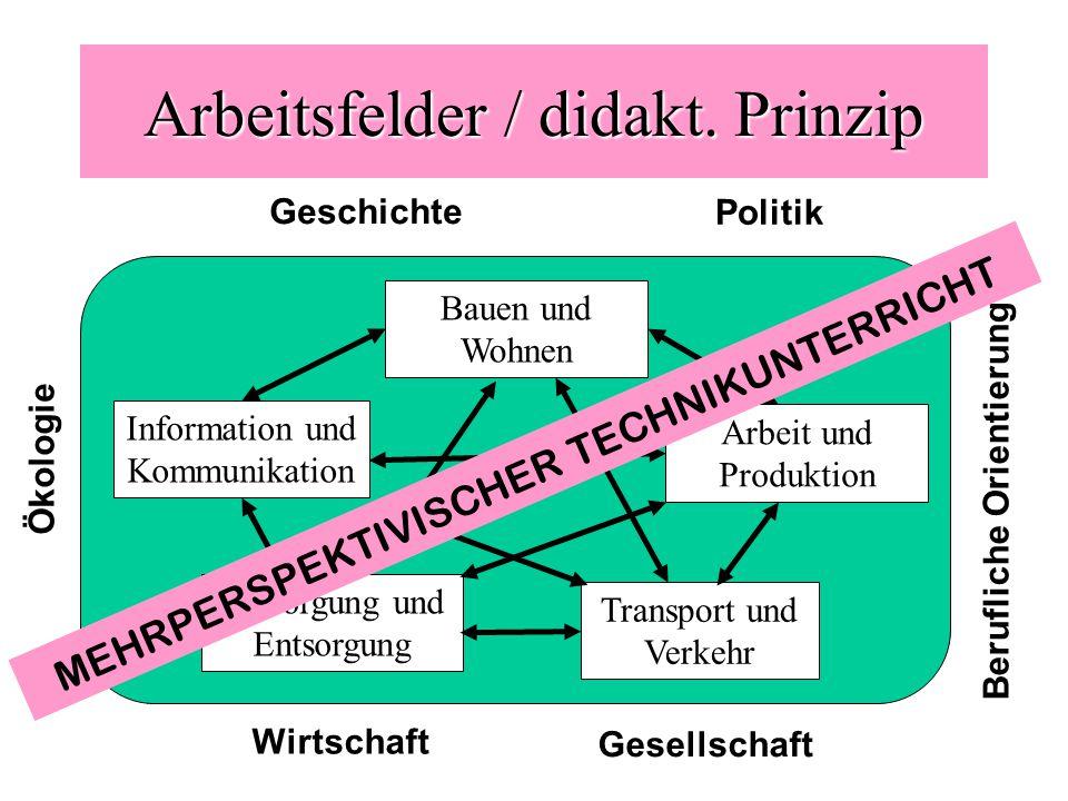 Arbeitsfelder / didakt. Prinzip