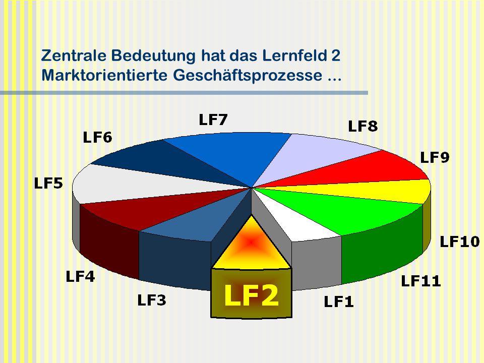 Zentrale Bedeutung hat das Lernfeld 2 Marktorientierte Geschäftsprozesse ...