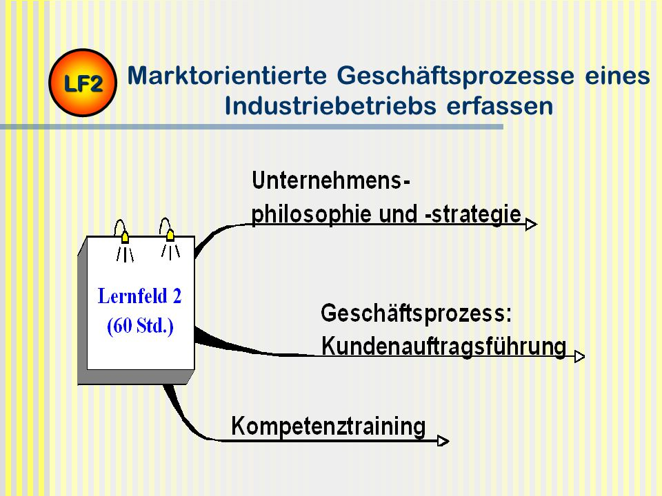 Marktorientierte Geschäftsprozesse eines Industriebetriebs erfassen