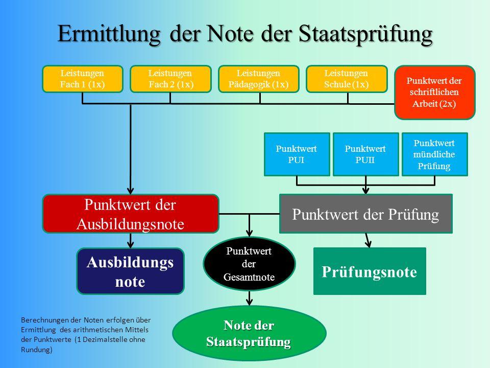 Ermittlung der Note der Staatsprüfung