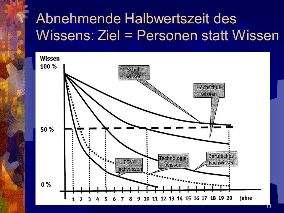 Abnehmende Halbwertszeit des Wissens: Ziel = Personen statt Wissen