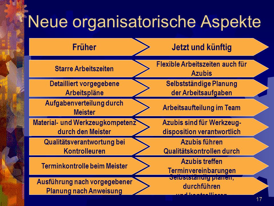 Neue organisatorische Aspekte
