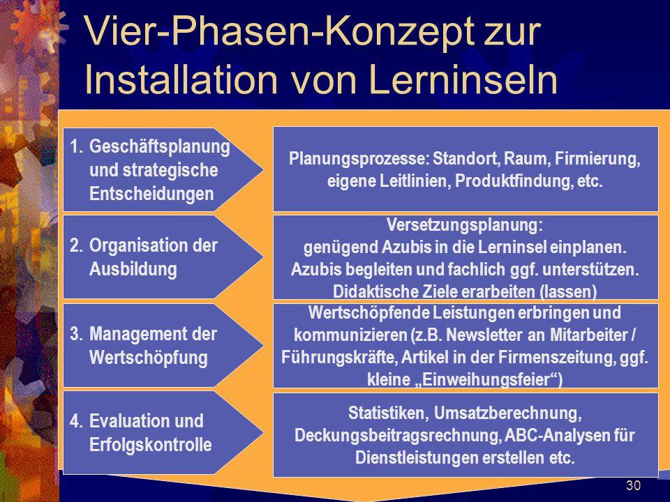 Vier-Phasen-Konzept zur Installation von Lerninseln