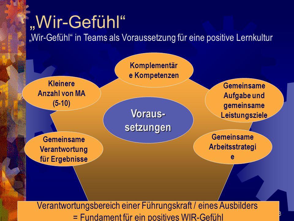 """""""Wir-Gefühl Voraus-setzungen"""