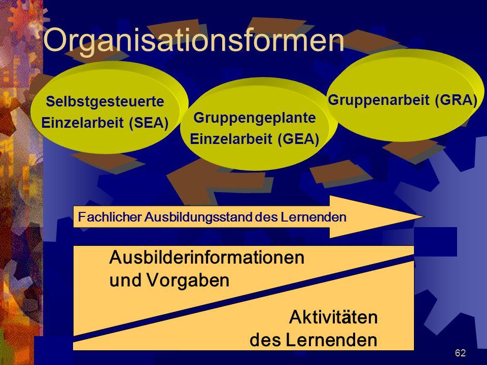 Organisationsformen Ausbilderinformationen und Vorgaben Aktivitäten