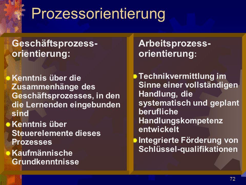 Prozessorientierung Geschäftsprozess-orientierung: