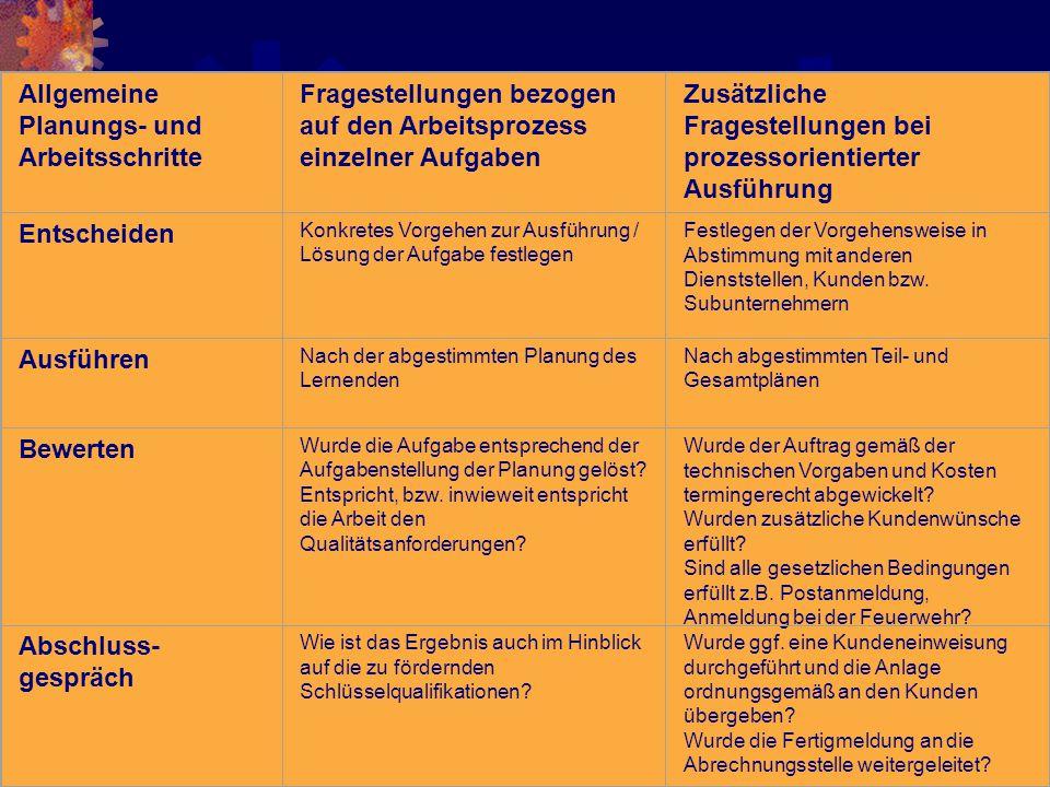 Allgemeine Planungs- und Arbeitsschritte