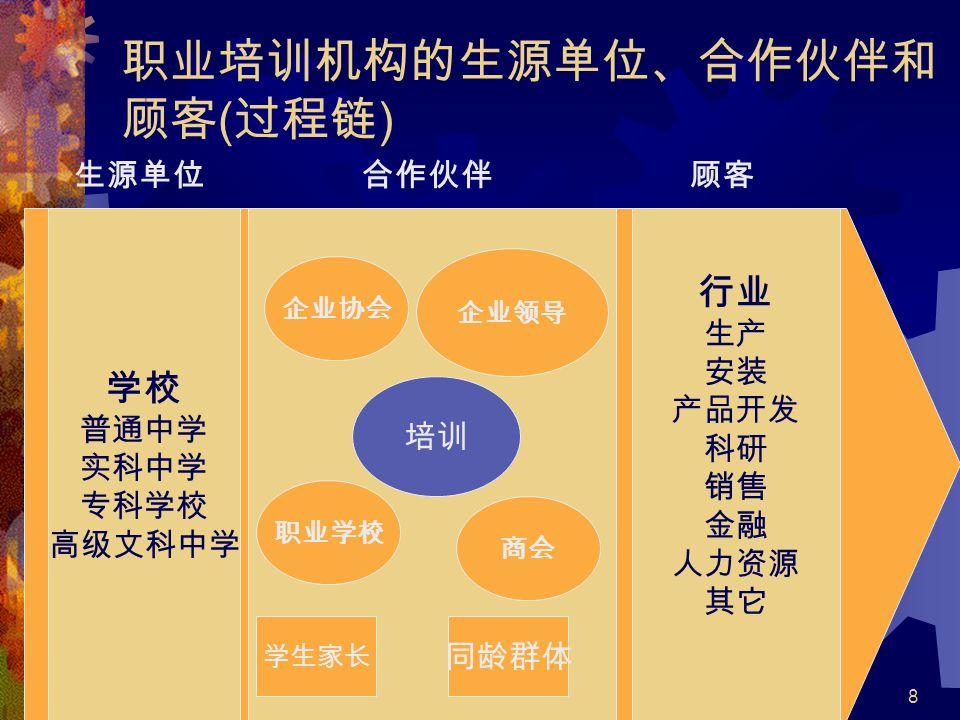 职业培训机构的生源单位、合作伙伴和顾客(过程链)