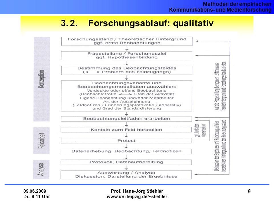 3. 2. Forschungsablauf: qualitativ