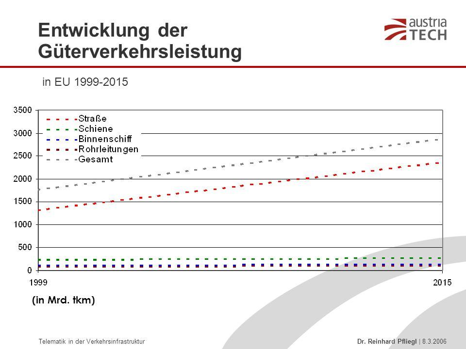 Entwicklung der Güterverkehrsleistung