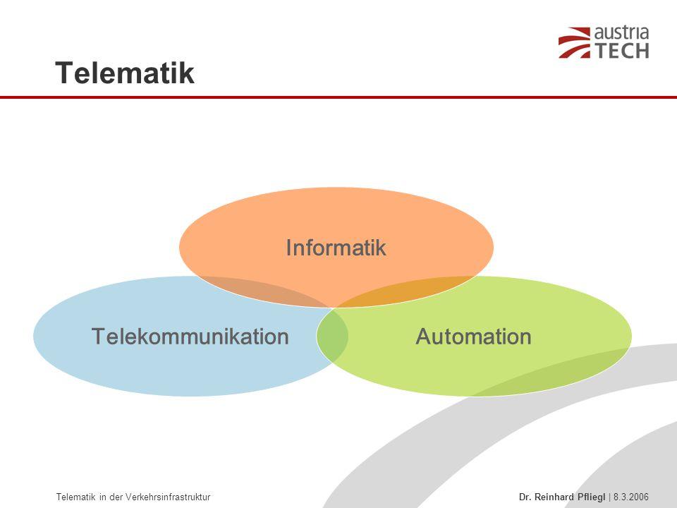 Telematik Informatik Telekommunikation Automation