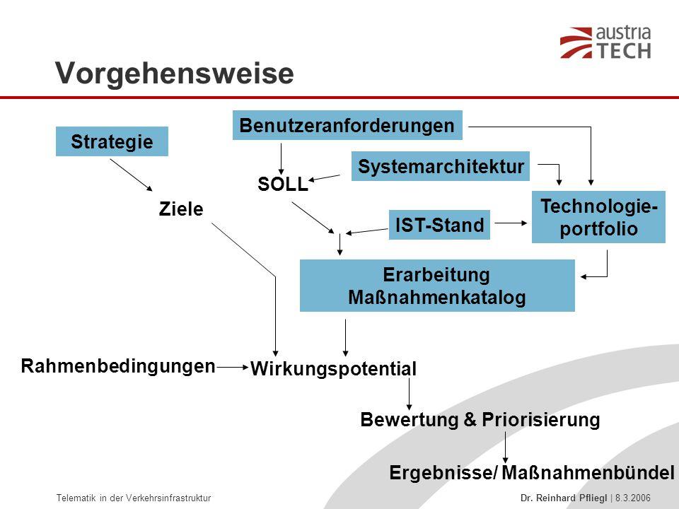 Vorgehensweise Benutzeranforderungen Strategie Systemarchitektur SOLL