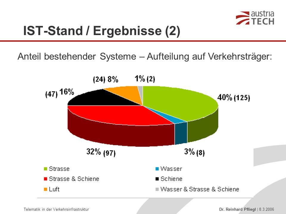 IST-Stand / Ergebnisse (2)
