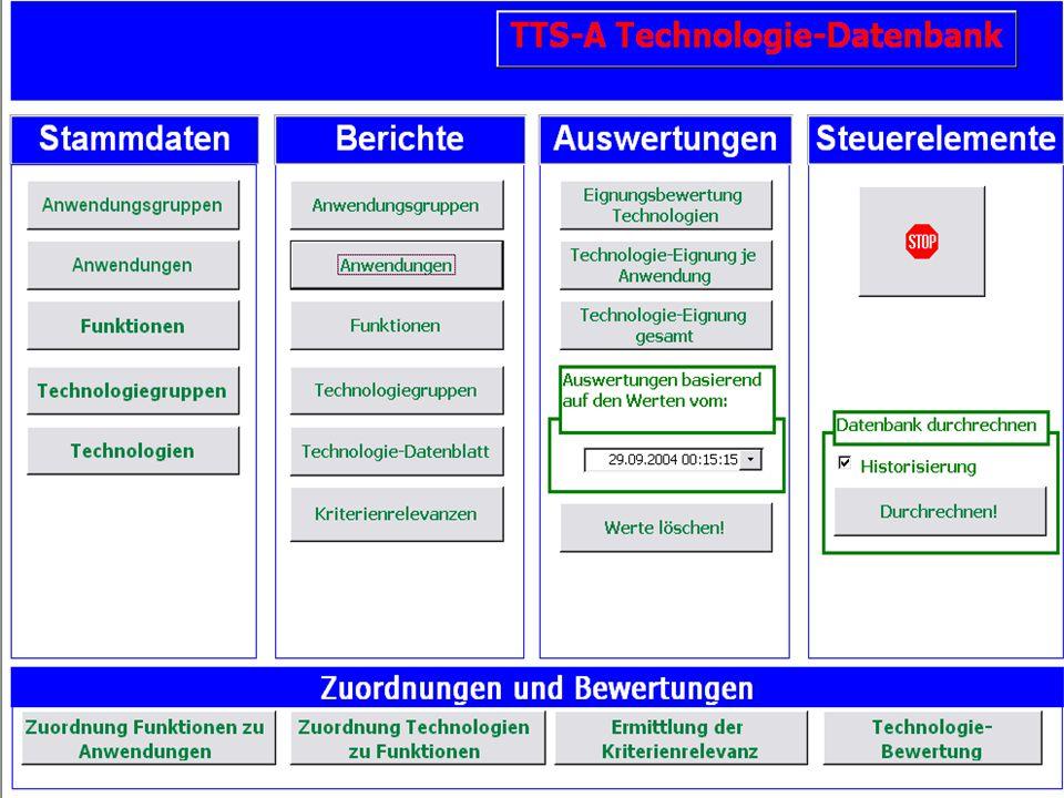 Technologieportfolio / Ergebnisse