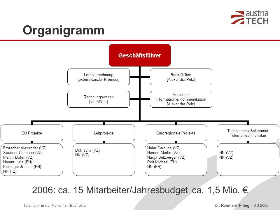 Organigramm 2006: ca. 15 Mitarbeiter/Jahresbudget ca. 1,5 Mio. €
