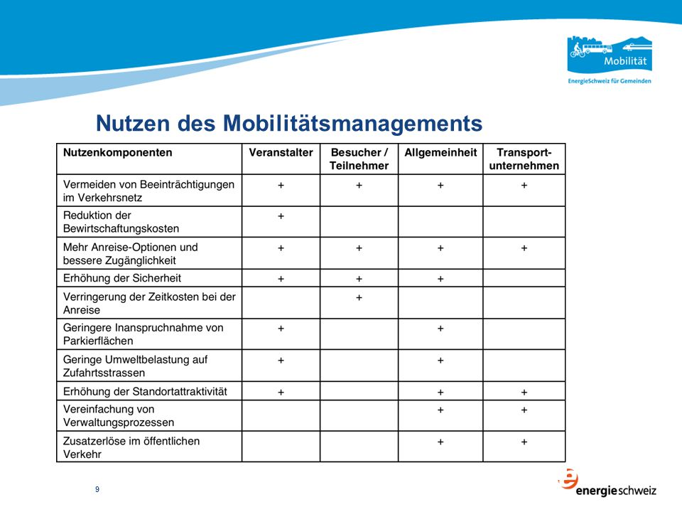 Nutzen des Mobilitätsmanagements