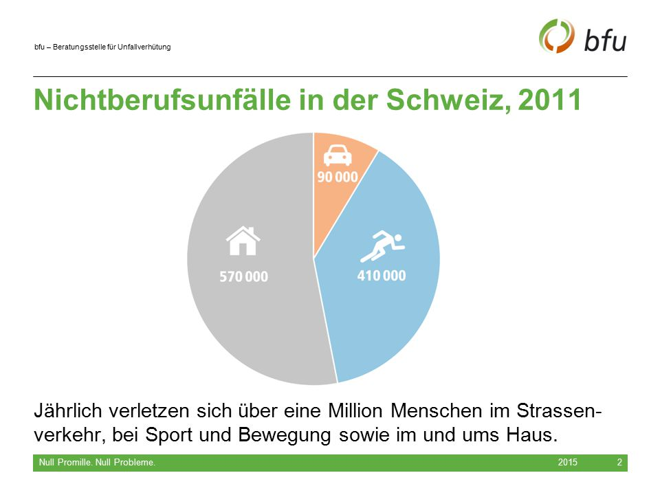 Nichtberufsunfälle in der Schweiz, 2011