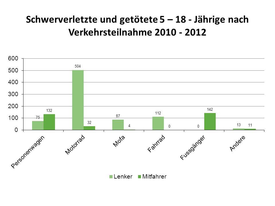 Schwerverletzte und getötete 5 – 18 - Jährige nach Verkehrsteilnahme 2010 - 2012