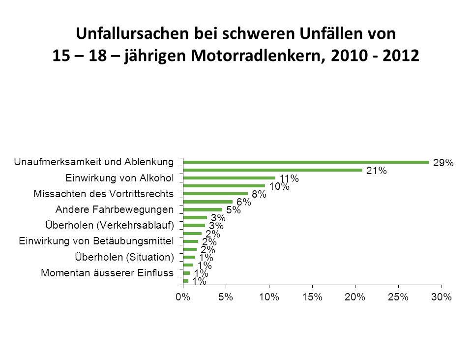 Unfallursachen bei schweren Unfällen von 15 – 18 – jährigen Motorradlenkern, 2010 - 2012