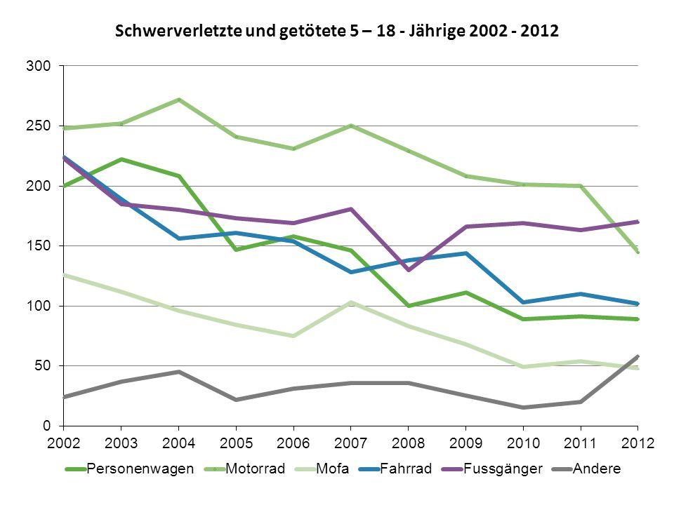 Schwerverletzte und getötete 5 – 18 - Jährige 2002 - 2012