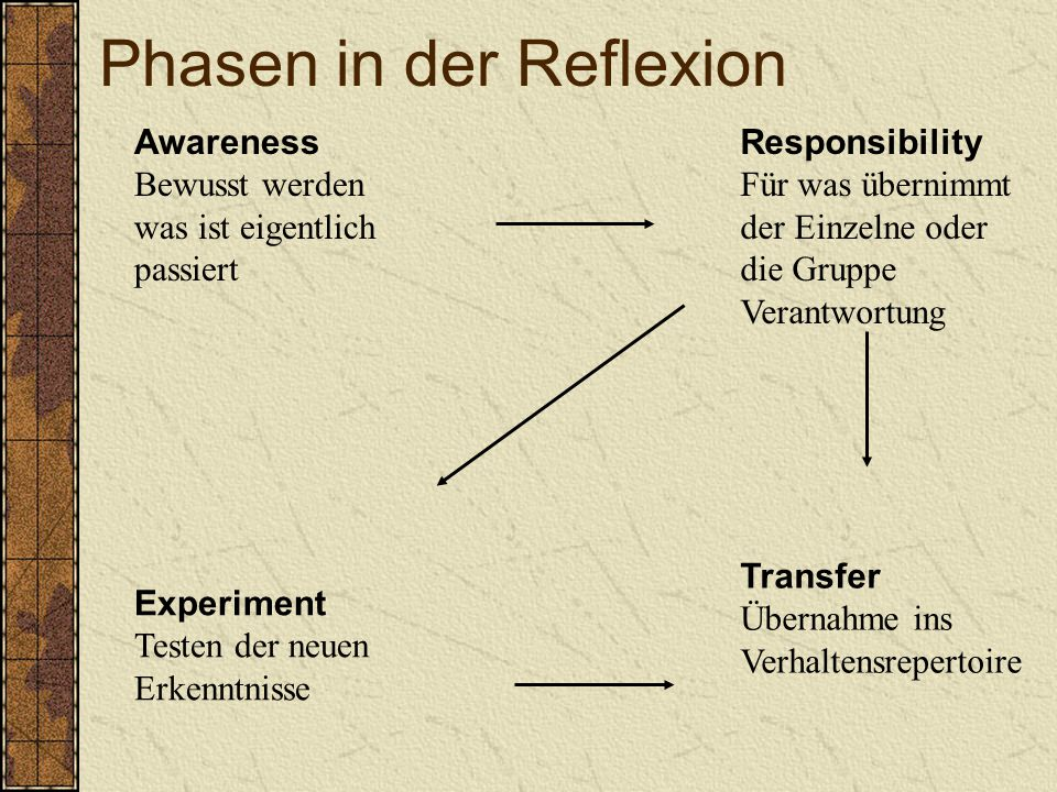 Phasen in der Reflexion