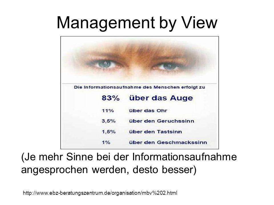 Management by View (Je mehr Sinne bei der Informationsaufnahme angesprochen werden, desto besser)