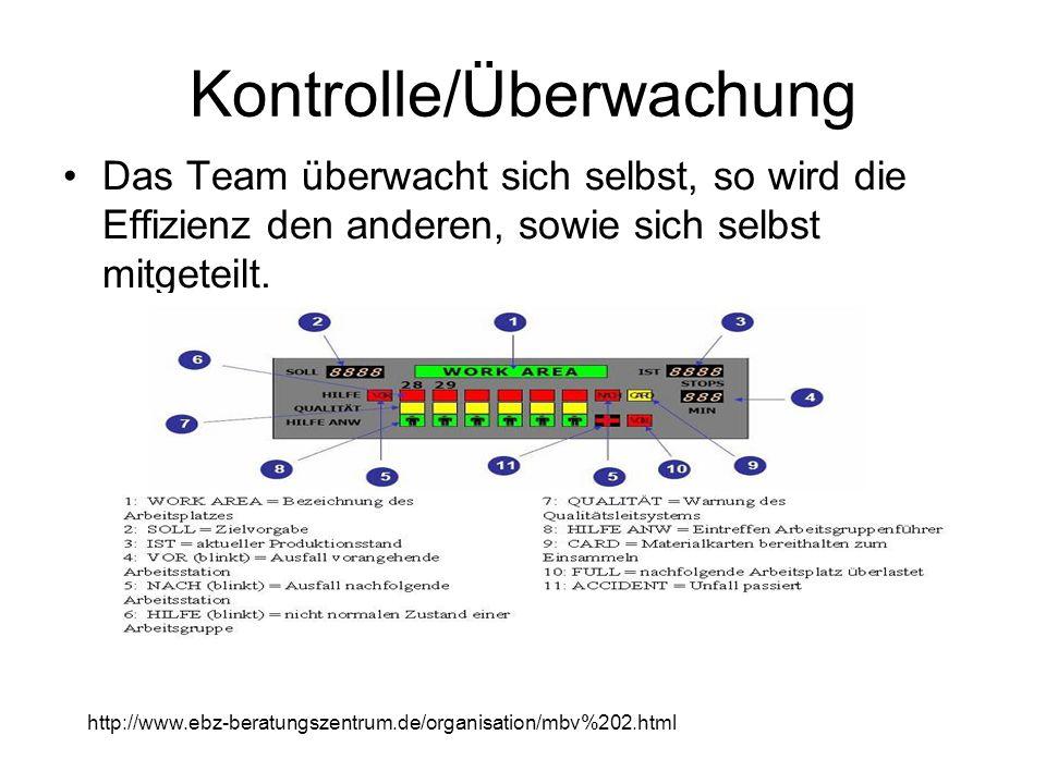 Kontrolle/Überwachung