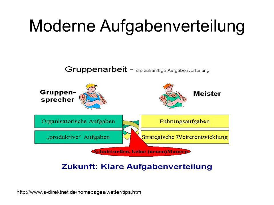 Moderne Aufgabenverteilung