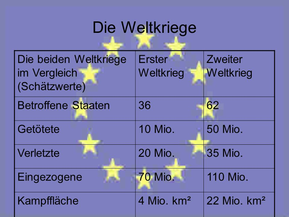 Die Weltkriege Die beiden Weltkriege im Vergleich (Schätzwerte)