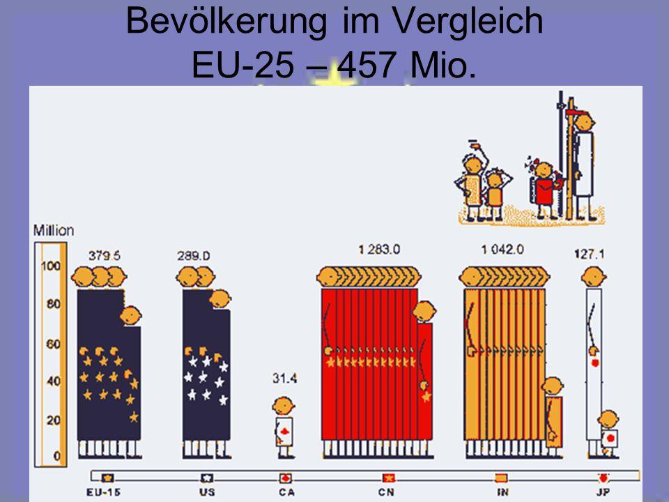 Bevölkerung im Vergleich EU-25 – 457 Mio.