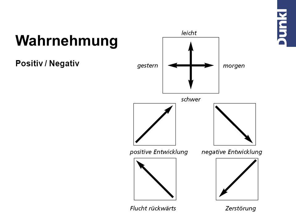 Wahrnehmung Positiv / Negativ