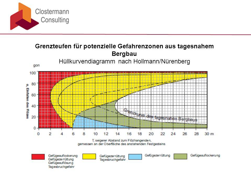 Grenzteufen für potenzielle Gefahrenzonen aus tagesnahem Bergbau