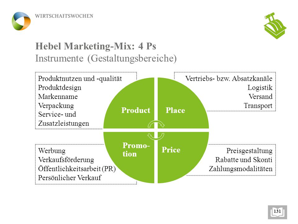 Hebel Marketing-Mix: 4 Ps