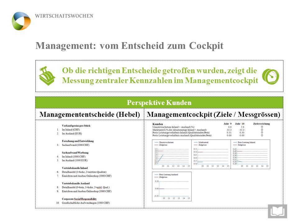Managemententscheide (Hebel)
