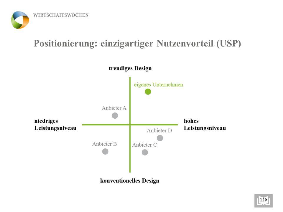Positionierung: einzigartiger Nutzenvorteil (USP)