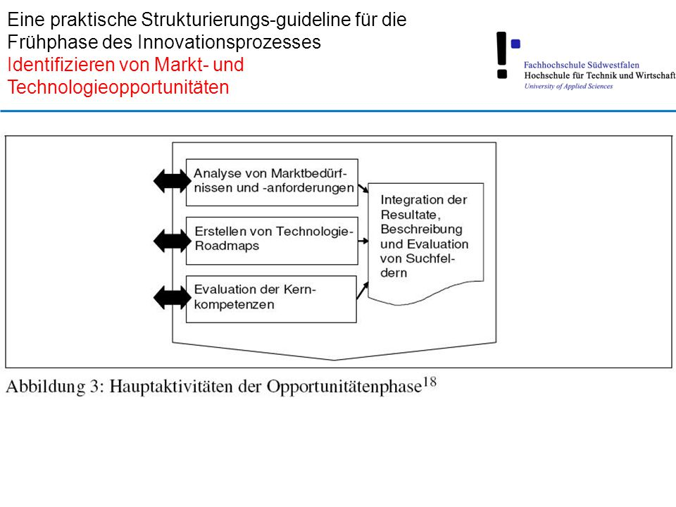 Eine praktische Strukturierungs-guideline für die Frühphase des Innovationsprozesses Identifizieren von Markt- und Technologieopportunitäten