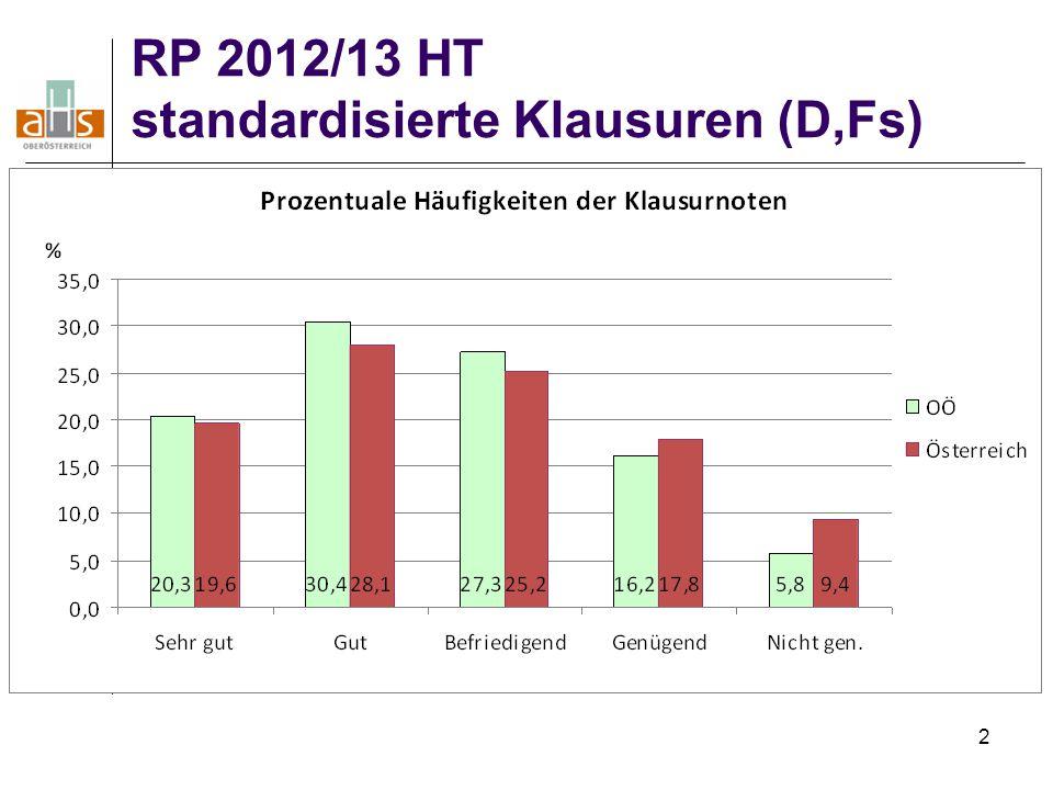 RP 2012/13 HT standardisierte Klausuren (D,Fs)