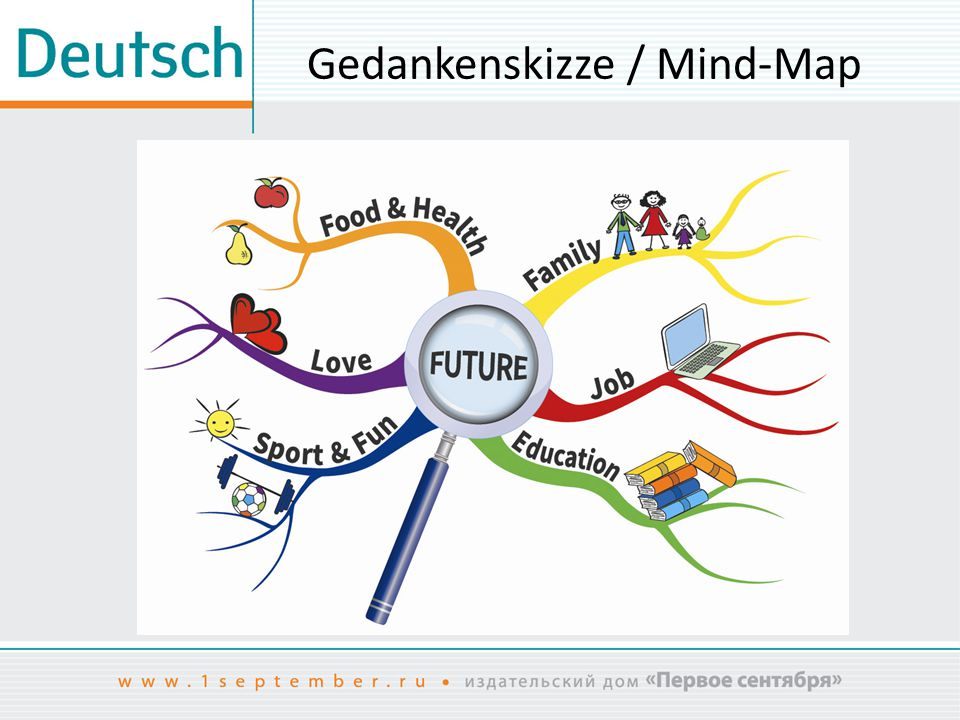 Gedankenskizze / Mind-Map
