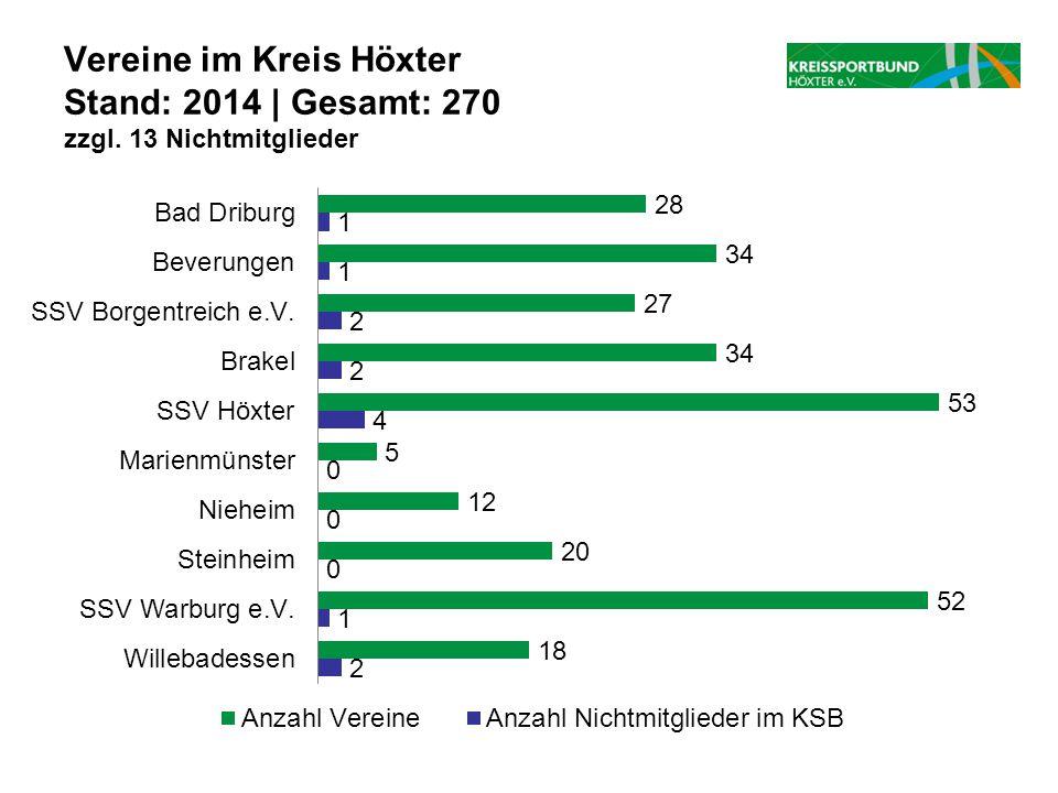 Vereine im Kreis Höxter Stand: 2014 | Gesamt: 270 zzgl