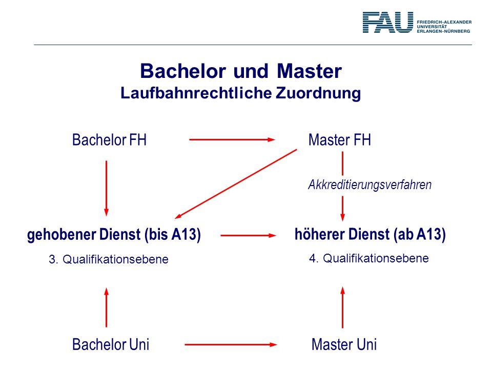 Bachelor und Master Laufbahnrechtliche Zuordnung