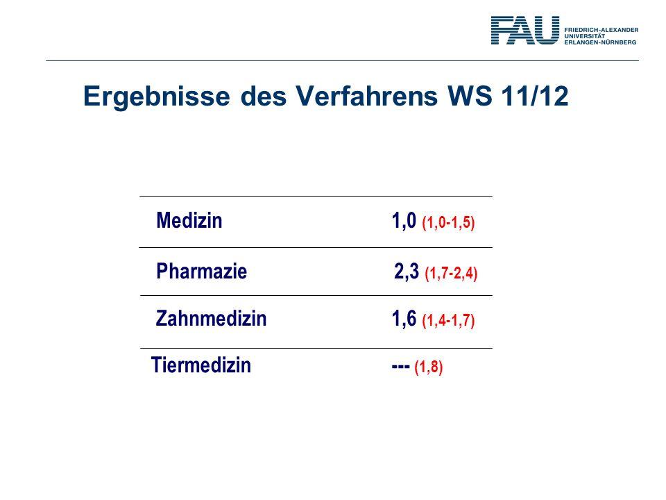 Ergebnisse des Verfahrens WS 11/12